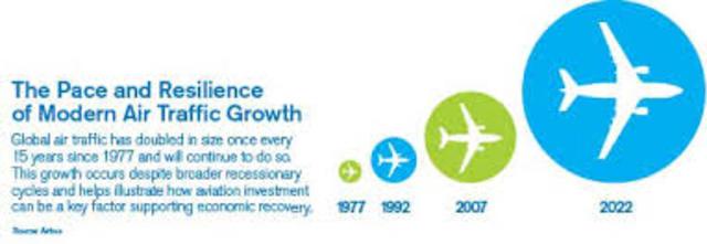 Plan Mundial de Navegación Aérea 2013-2018