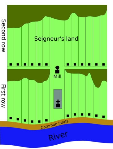 The Start of the Use of the Seigneurial System