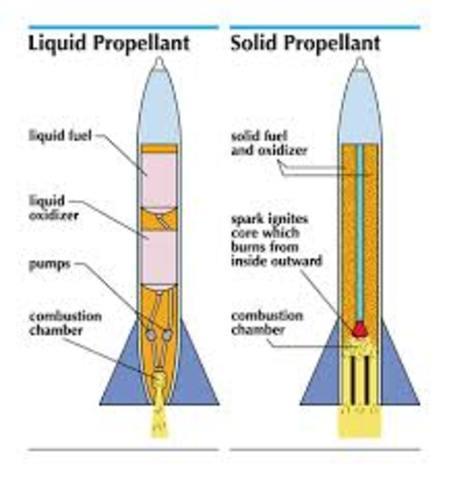 First Liquid Propellant Rocket