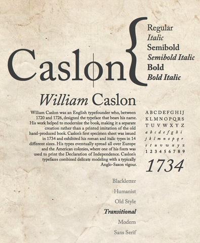 Muestrario de tipografía de Caslon