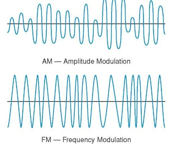 AM and FM Waves