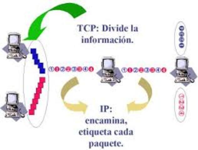 Desarrolo de Arpanet y el protocolo TCP/IP