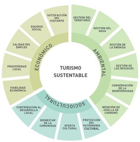 Se establece la carta mundial en España de turismo sustentable
