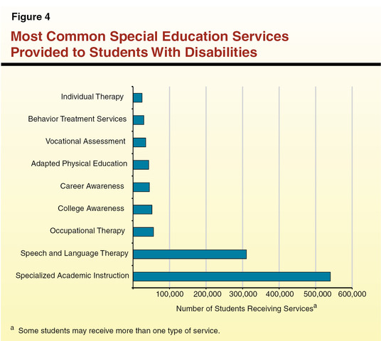 PL 89-313 Federal Assistance to State Operated and Supported Schools for the Handicapped