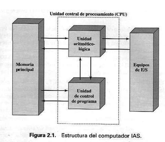 Finalización de la IAS