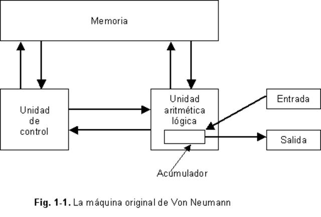 La maquina de Von Neuman