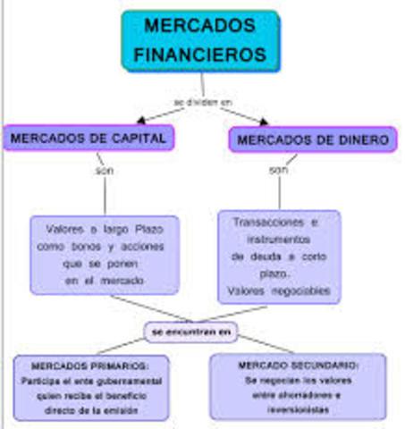 Ordenamiento del mercado financiero desde 1990 al Añ0 2000