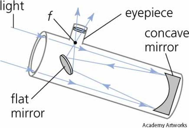 First Reflecting Telescope