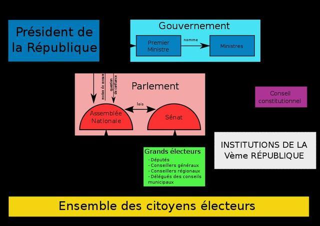La Vème République (1958- 1962)