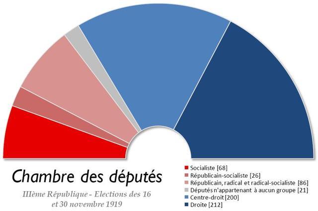 Le Bloc National (1919- 1924)