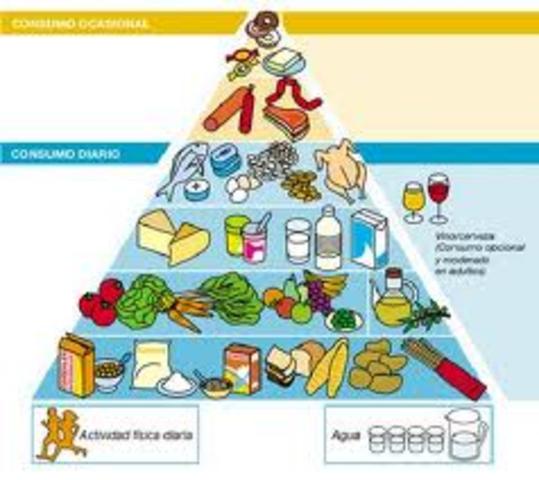 Aparece la piramide nutricional de 7 grupos de alimentos