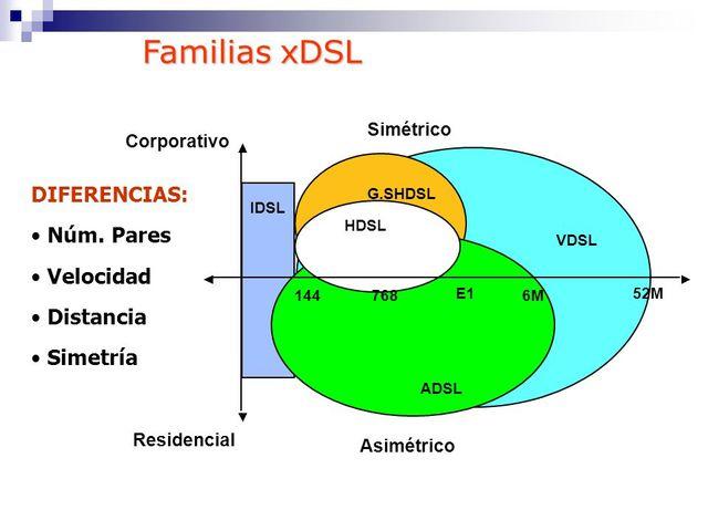 XDSL Tecnología en la conexión en Internet.