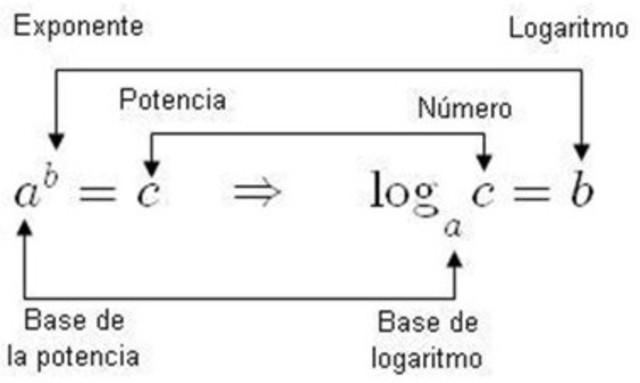 Napier crea los logaritmos.