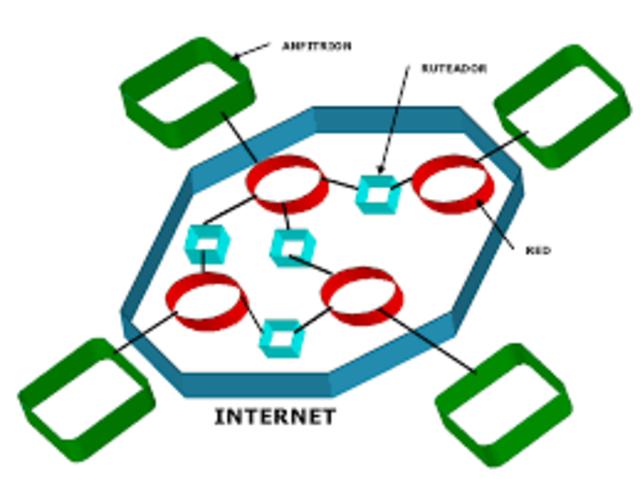 Arpanet y el protocolo de transimisión TCP/IP