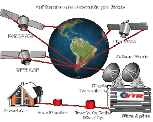 Conexiones para la transmision de señales televisivas por cable