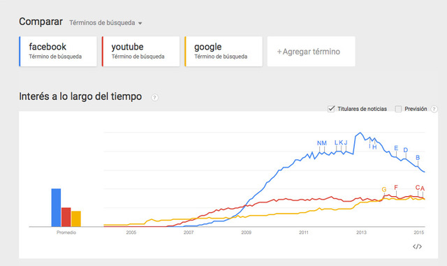Launch of Google Search Trends