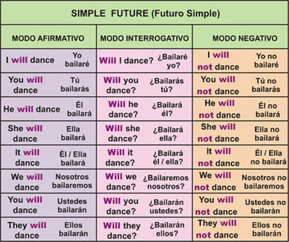 VERBO TO BE FUTURO SIMPLE