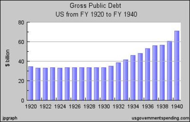 federal budget balanced