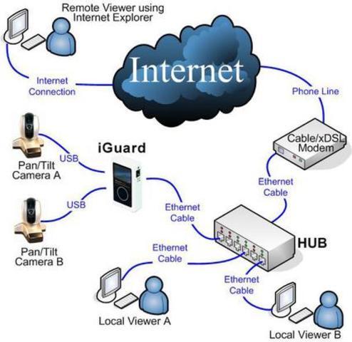 XDSL TECNOLOGÍA EN LA CONEXION EN INTERNET