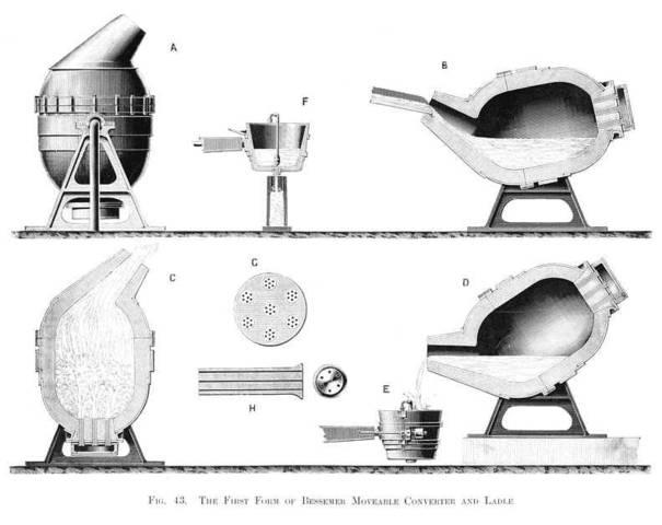 The Bessemer Steel Process