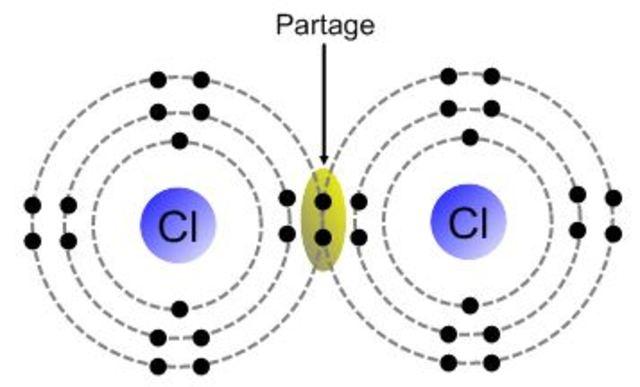 Les électrons de liens chimiques