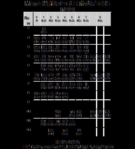 Mendeleev's last periodic table