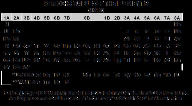 Glenn SeaborgBerkeley periodic table