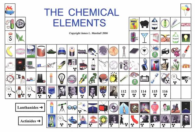 the periodic table today