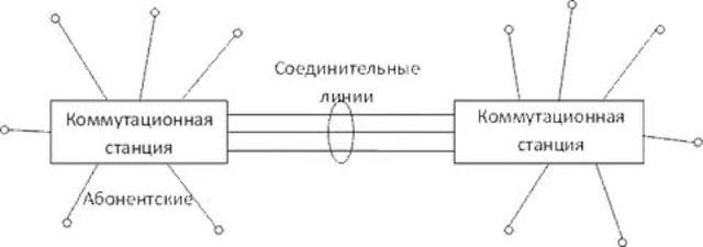 ведение в распределенную систему коммутаций