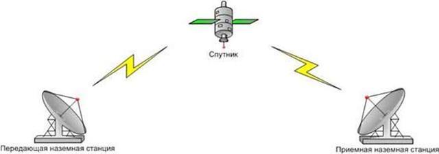 канал спутниковой связи.