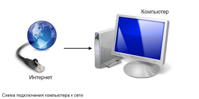 Компьютеров подключенных к сети около 500.