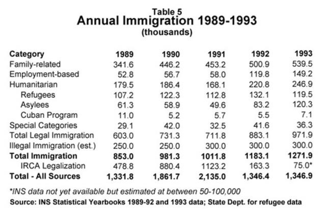 National Count of Unauthorized Immigrants