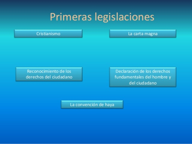 Primeras legislaciones