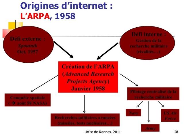Fondation de l'ARPA aux Etats-Unis