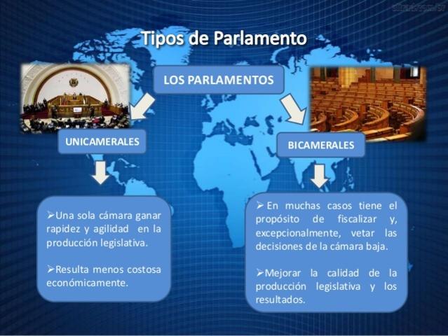 Parlamentarismo y Bicamerismo