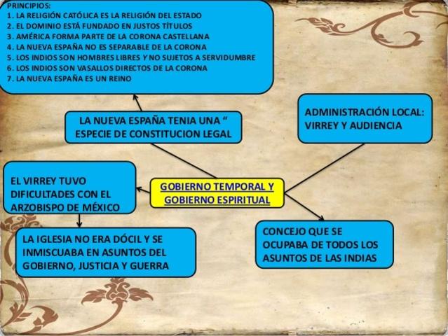 Instituciones Jurídicas de la Nueva España