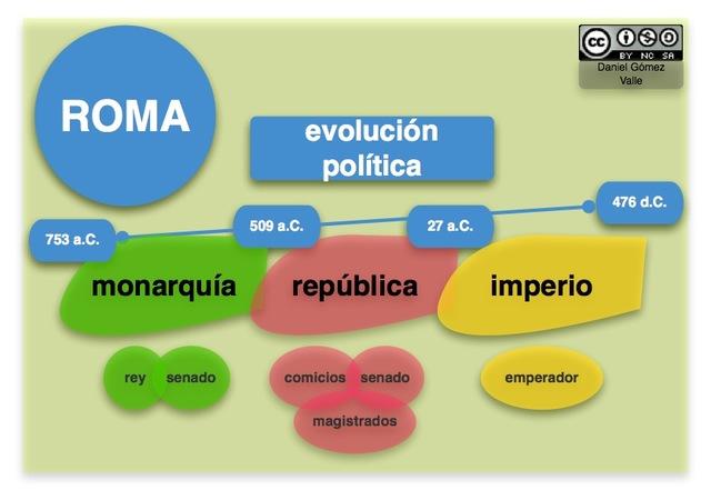 Organización Política romana
