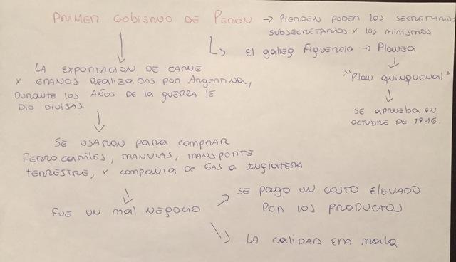 Resumen presidencia de Peron
