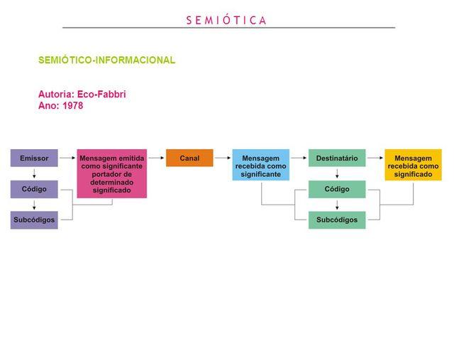 Teoria del model semiòtico-informacional, d'Eco i Fabbri