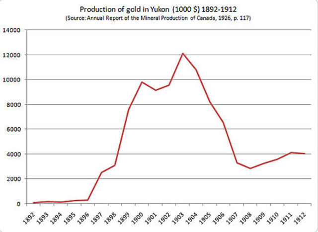 Gold is discovered in the Klondike