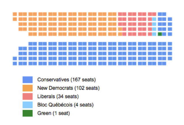 {Governors & Prime Ministers} - minority to largest majority
