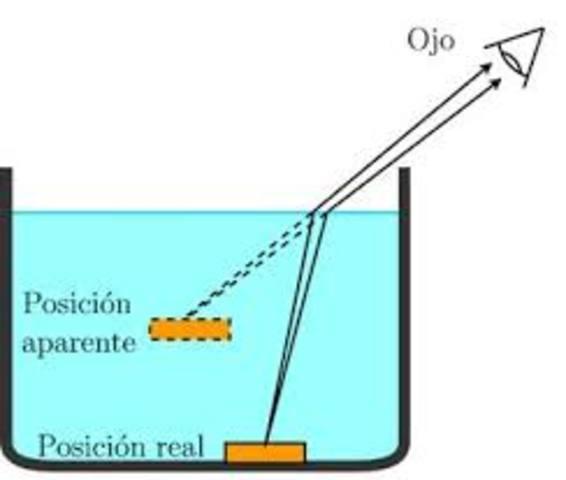 Experimentos de Teoria ondulatorio y Teoria corpuscular.