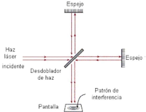 Interferómetro de Michelson
