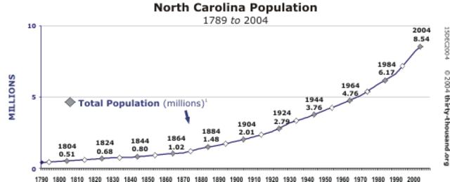 Population Chap 7