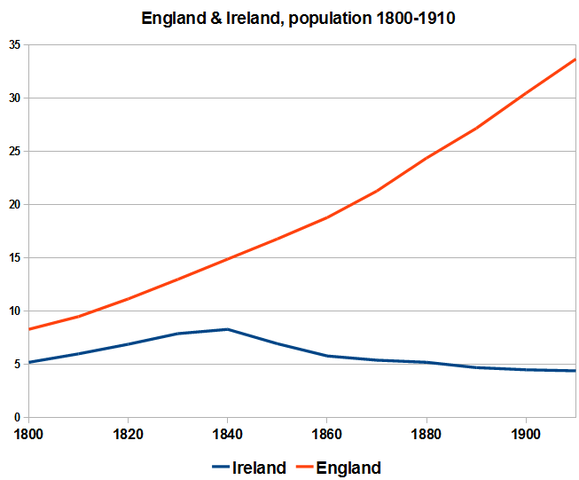 England's population grows to one million around 1800