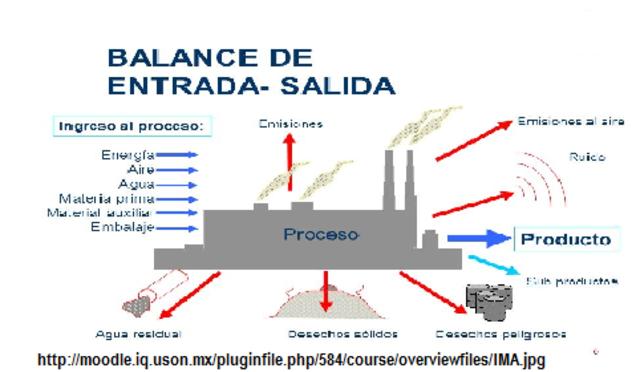 Principio de los procesos químicos.