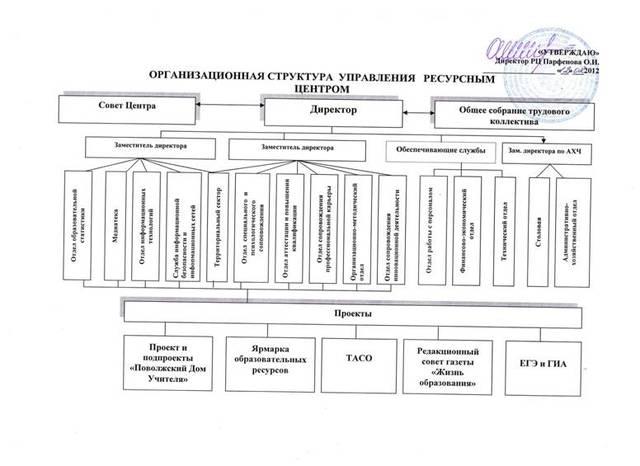 Структура управления «Ресурсным центром»
