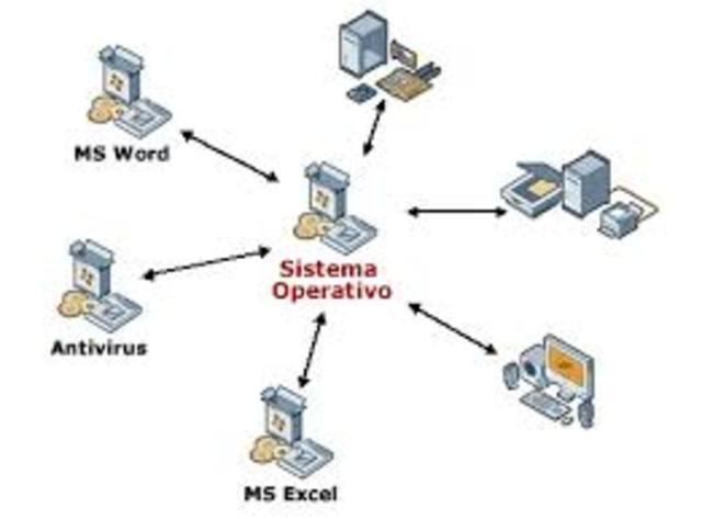 Habia casi bastantes softwere para hacer un sistema operativo completo