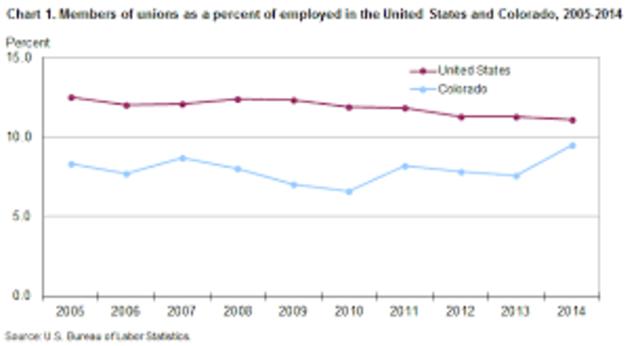 Union Membership Growing