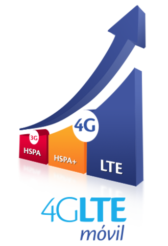 Tecnologia 3G/4G LTE